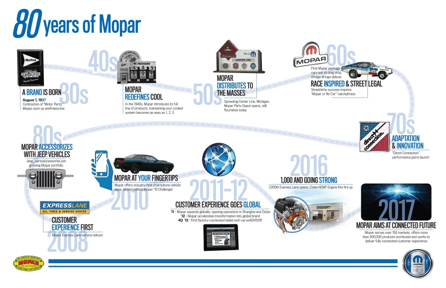80 years of Mopar